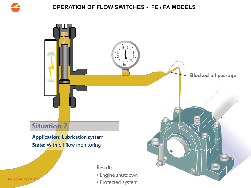 Flow Switches for Low Flow and Oil