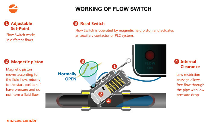 Magnetic Piston Flow Switch